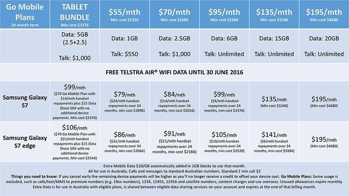Telstra Galaxy pricing